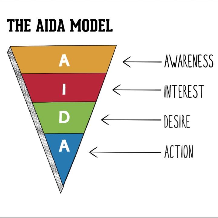 aida model business